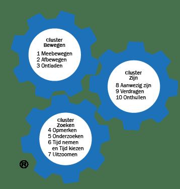 Clusters van verschilmakers